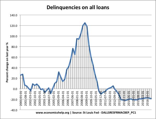 delinquencies-on-loans