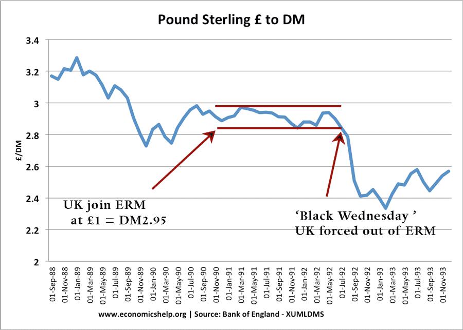 fixed-exchange-rate-dm