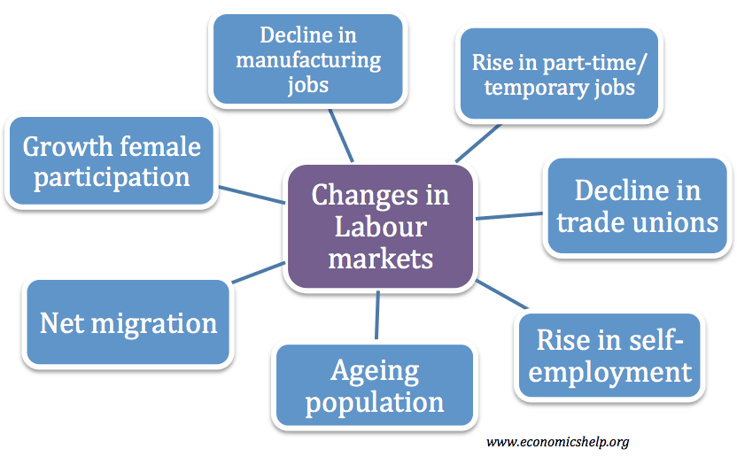 recent-changes-uk-labour-markets
