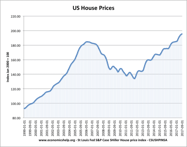 us-house-prices-99-17