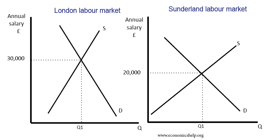 wage-differences-london-sunderland-