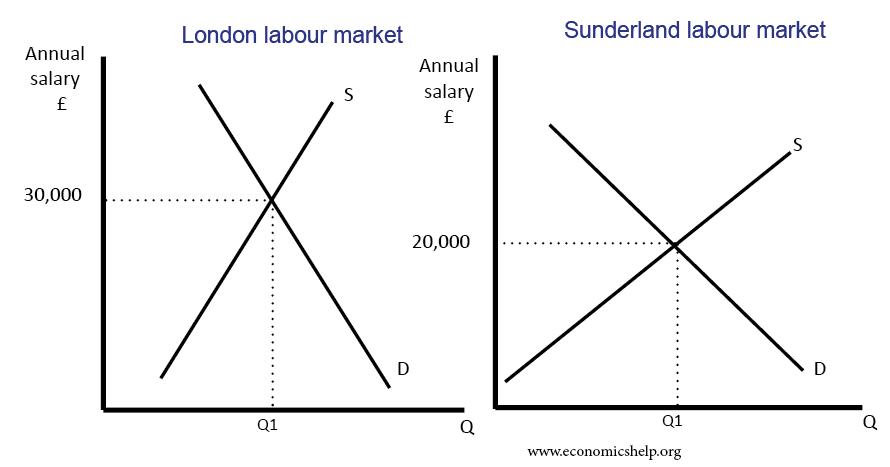 wage-differences-london-sunderland-
