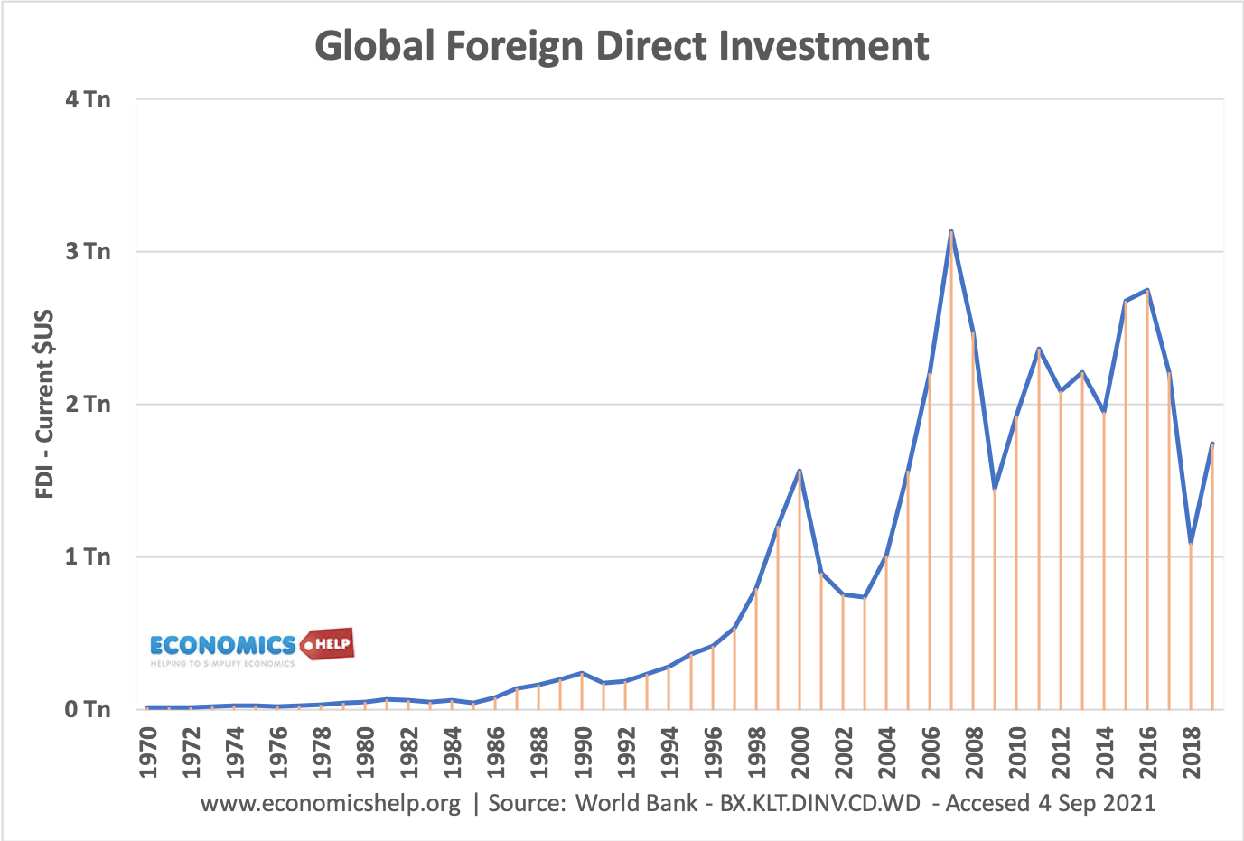 world-foreign-direct-investment-fdi-global-1970-2021