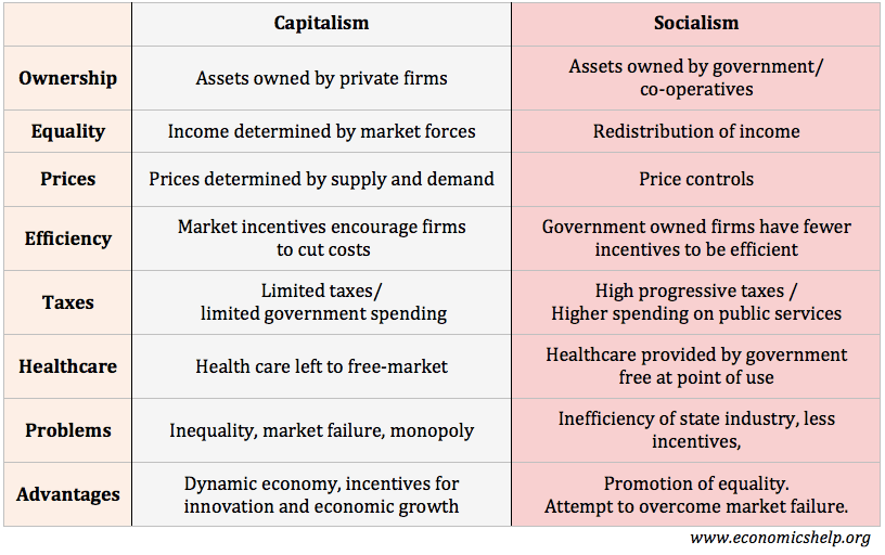 advantages of capitalism