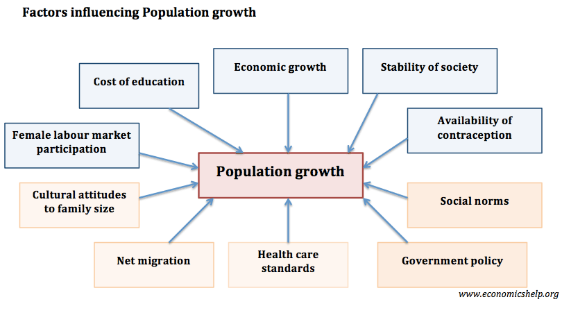 factors-influencing-population-growth