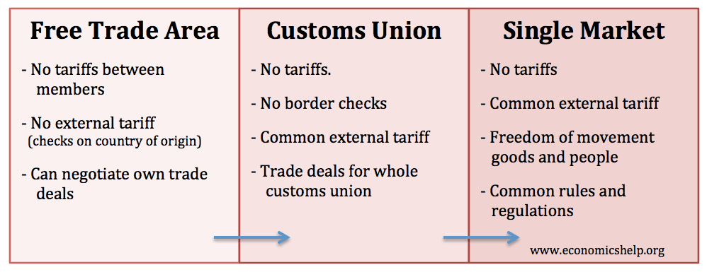 Customs Union Advantages And Disadvantages Economics Help
