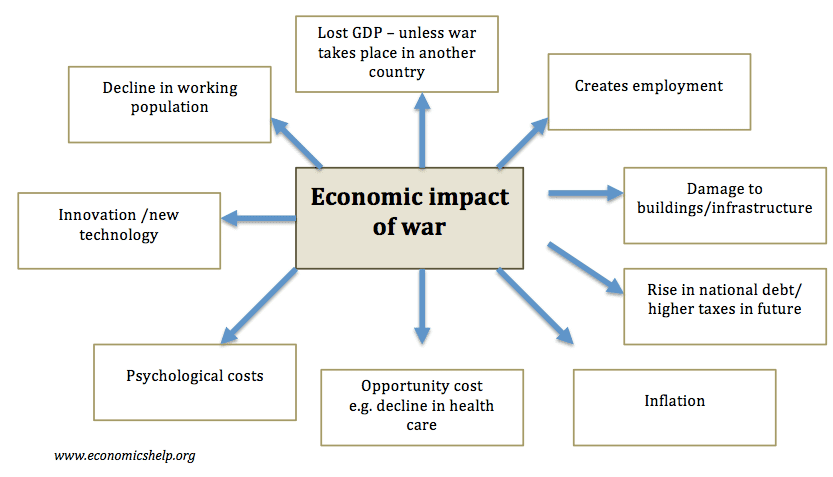Costs and benefits of u s economic sanctions