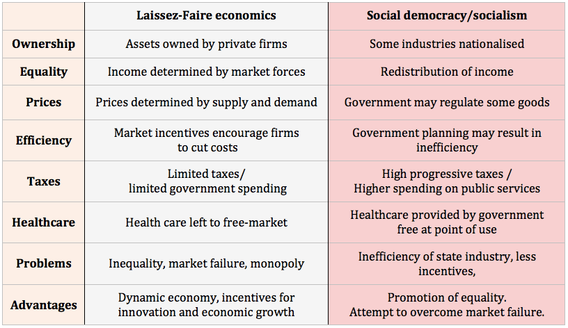 Free Market For Education Economists >> Laissez Faire Economics Economics Help