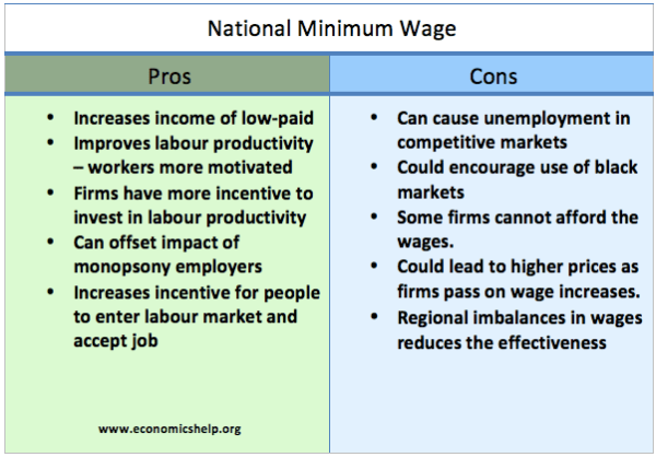 pros and cons of minimum wage The second term of president barack obama will always be remembered for the intense debate prompted by minimum wage increases and adjustments the white house proposed to increase minimum wages to $1010.