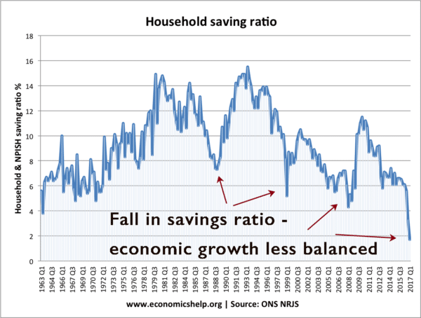 saving-ratio-from-1963-balanced
