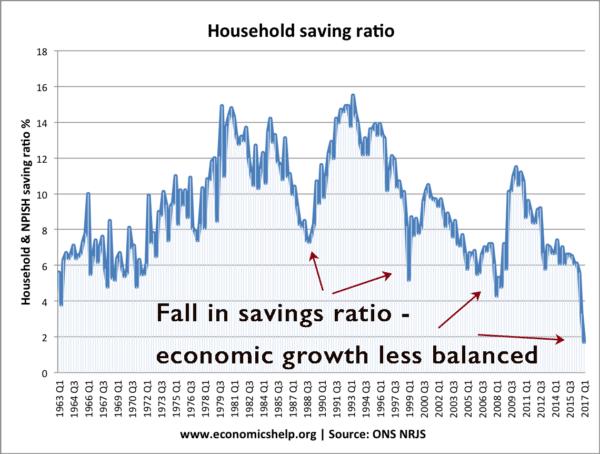 saving-ratio-from-1963-balanced