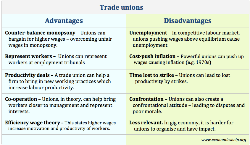advantages and disadvantages of strike The disadvantages of union membership from an employer's perspective  2 what are the disadvantages & advantages of a union in a workplace  strikes if you do not agree to the wage, benefits.