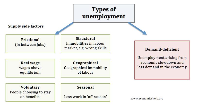 types-of-unemployment
