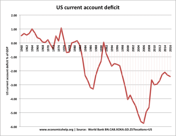 us-current-account-1960-17