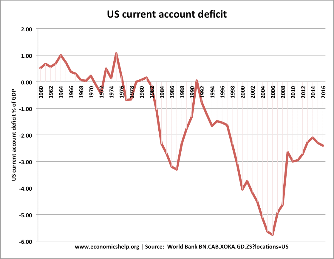 us-current-account-1960-17