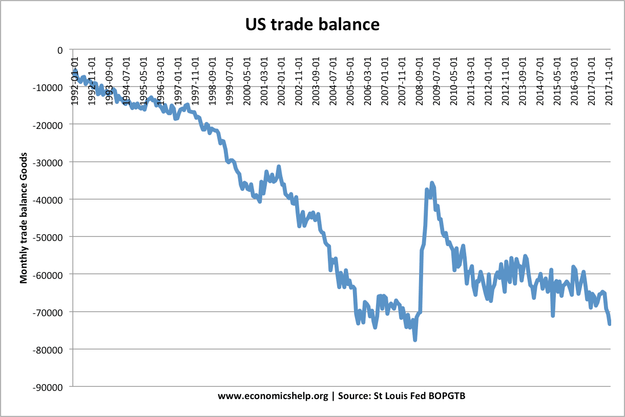trade deficit The us monthly international trade deficit decreased in may 2017 according to the us bureau of economic analysis and the us census bureau.