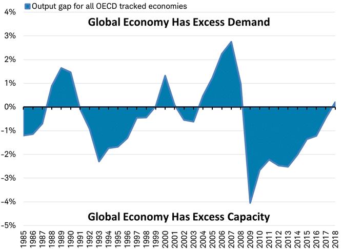 OECD output gap