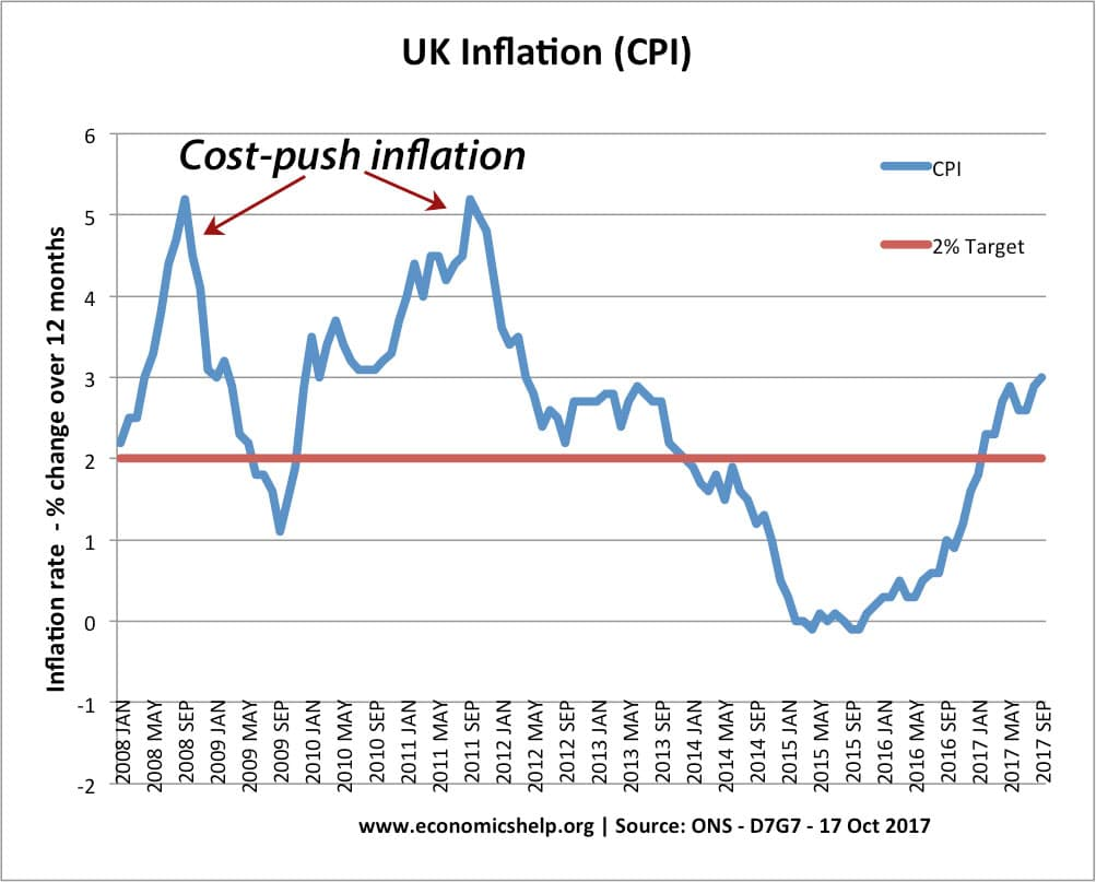 What are the effects of a rise in the inflation rate
