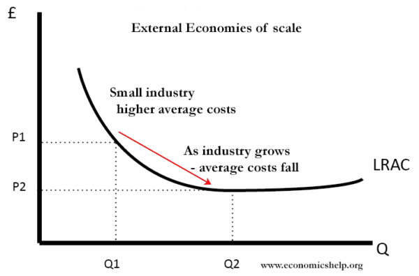 economies-of-scale-external