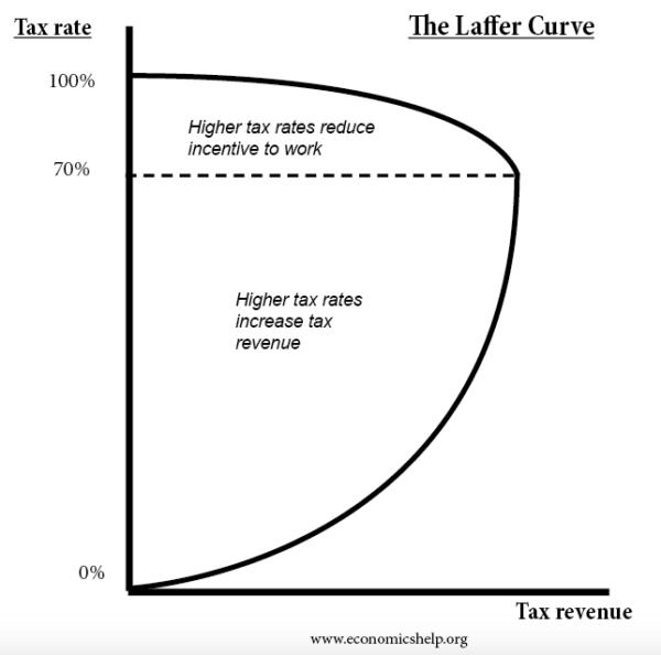 laffer-curve-70