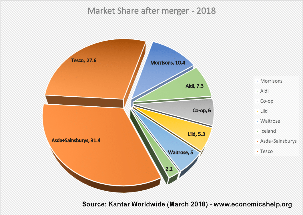 market-share-after-merger