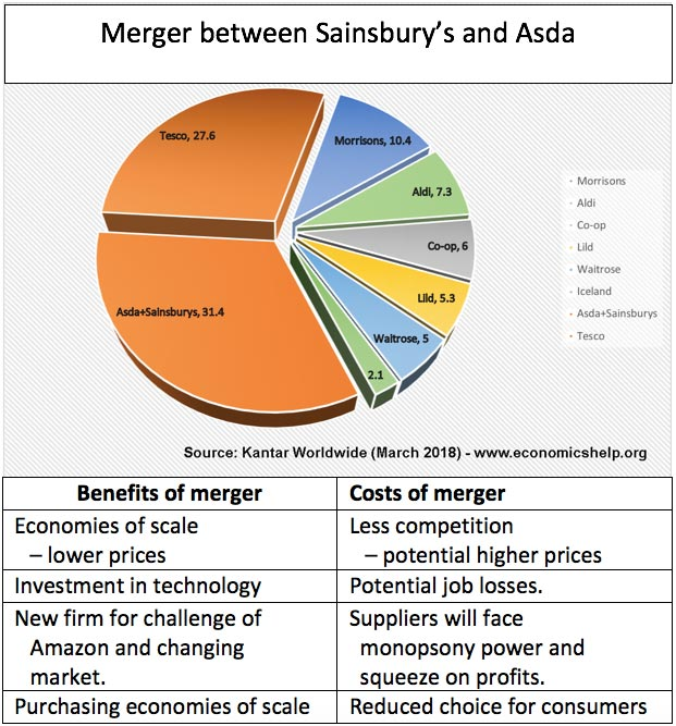 """advantages and disadvantages of walmart taking over asda In this paper we consider the implications of wal-mart's takeover of asda first, the key drivers of wal-mart's business success are analysed  """"wal-mart: over ."""