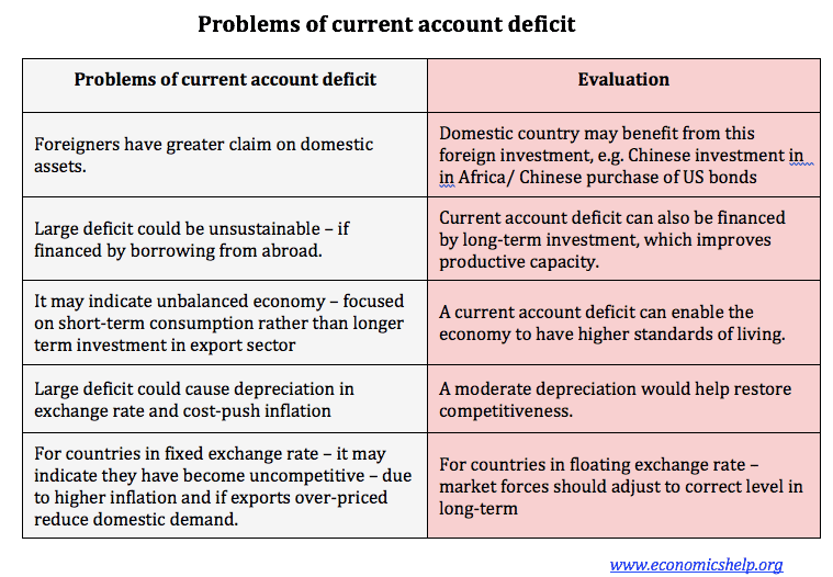 causes of budget deficit