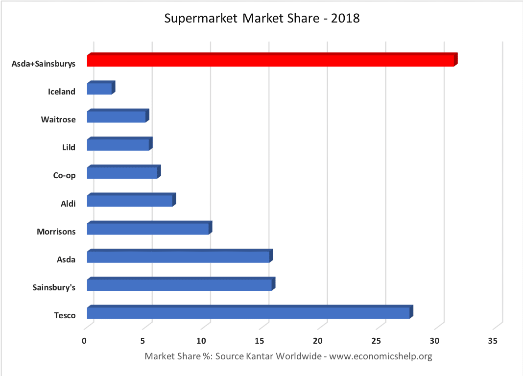 supermarket-share-2018