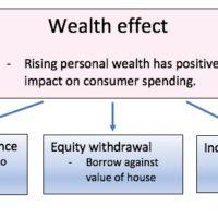 wealth-effect