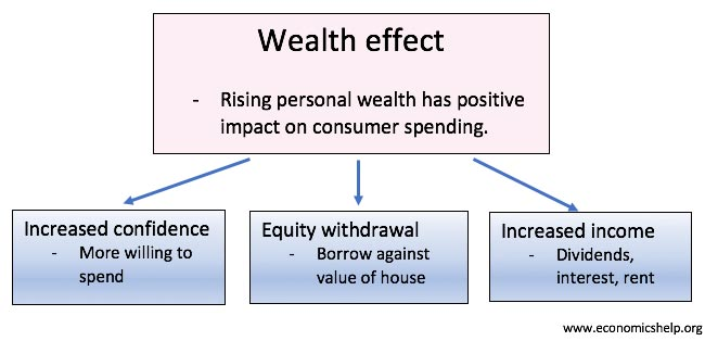 wealth-effect