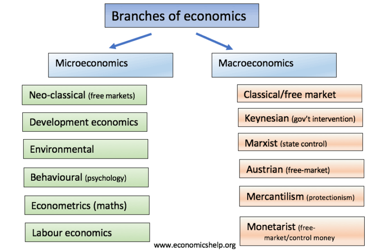 a description of finance as a specific branch of economics which is concerned with providing fund to Financial economics is the branch of economics characterized by a concentration on monetary activities, in which money of one type or another is likely to appear on both sides of a trade.