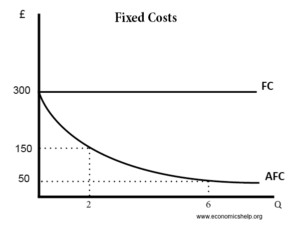 fixed-costs