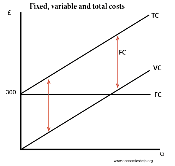 fixed-variable-total-costs
