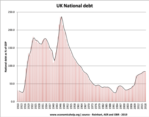national-debt-1910-2019