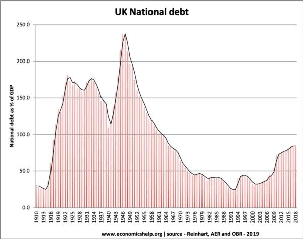 national-debt-1910-2019