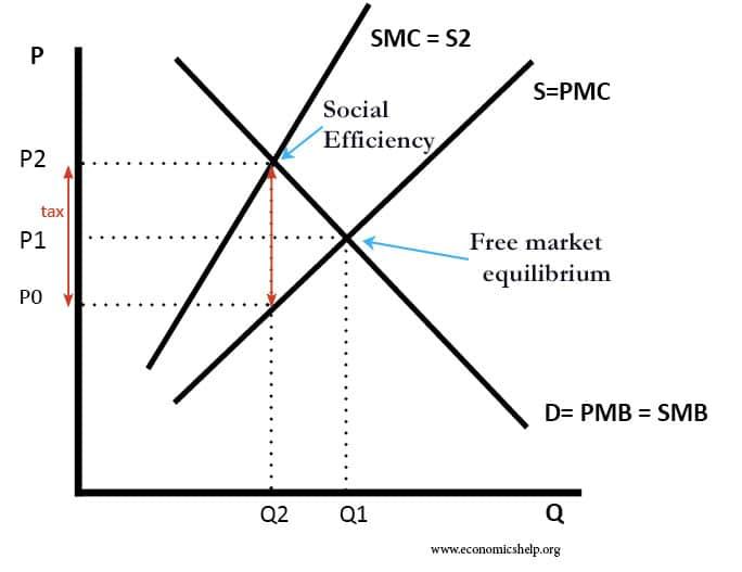 tax-negative-externality-pigovian-tax