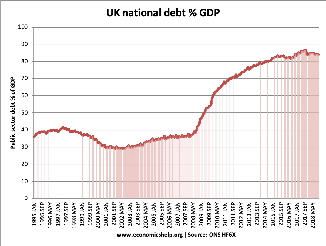 uk-debt-%gdp-2019