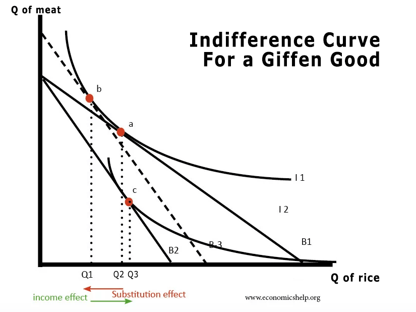 indifference-curve-giffen-good