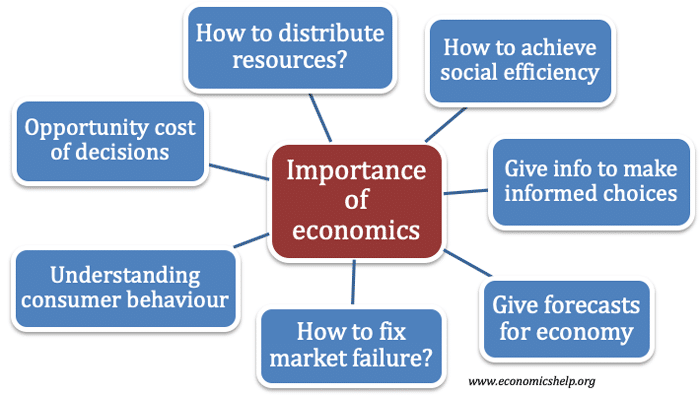 importance-of-economics