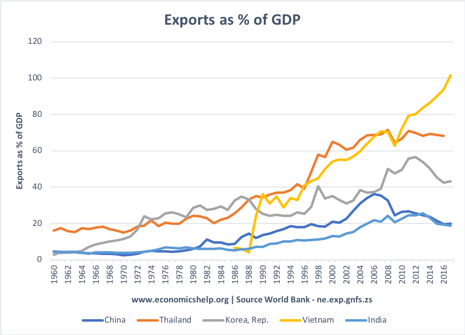 Winners and losers from globalisation | Economics Help