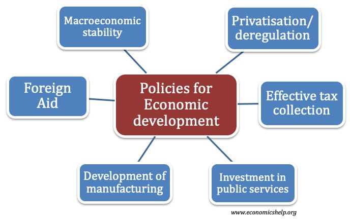 policies-for-econ-development