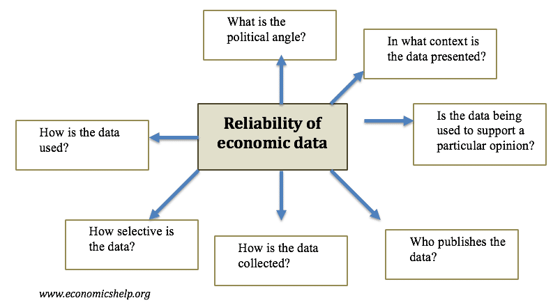 reliability-of-data