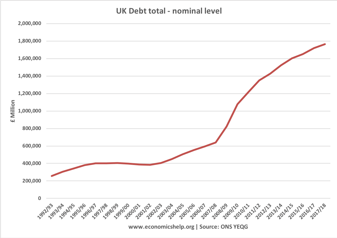 total-debt-nominal