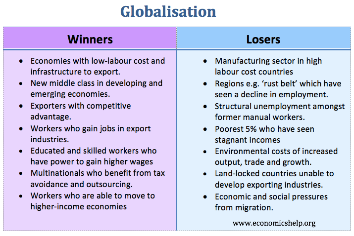 winners-and-losers-from-globalisation