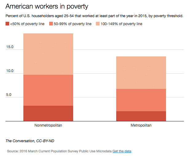 rural-workers-in-poverty