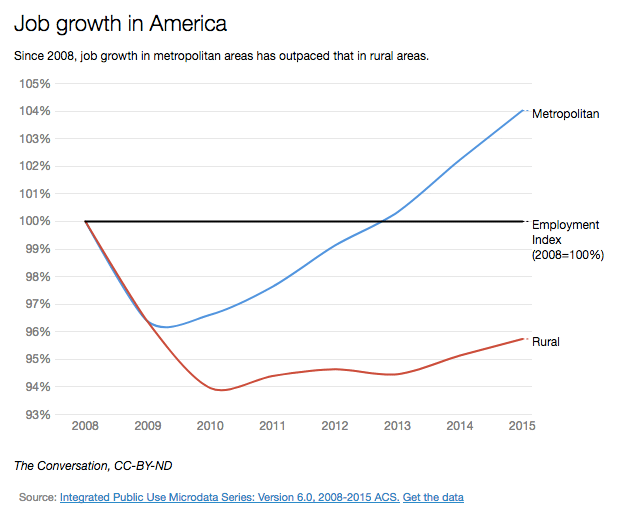job growth in America