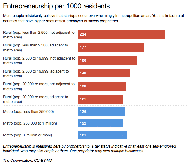 Entrepreneurs in US