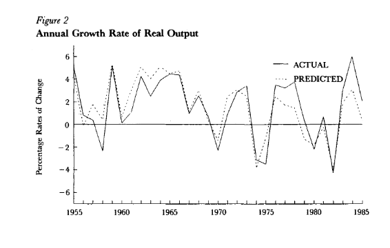 keynes theory of business cycle