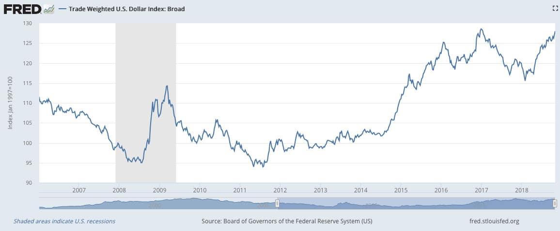 us-dollar-trade