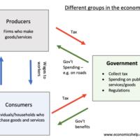 different-groups-in-economy